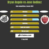 Bryan Angulo vs Jose Godinez h2h player stats