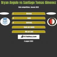 Bryan Angulo vs Santiago Tomas Gimenez h2h player stats