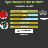 Bryan Carrasco vs Brian Fernandez h2h player stats