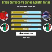 Bryan Carrasco vs Carlos Agustin Farias h2h player stats