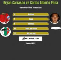 Bryan Carrasco vs Carlos Alberto Pena h2h player stats