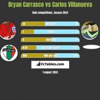 Bryan Carrasco vs Carlos Villanueva h2h player stats