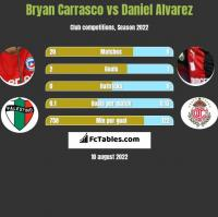 Bryan Carrasco vs Daniel Alvarez h2h player stats