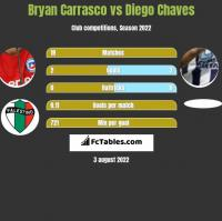 Bryan Carrasco vs Diego Chaves h2h player stats