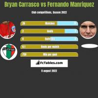 Bryan Carrasco vs Fernando Manriquez h2h player stats