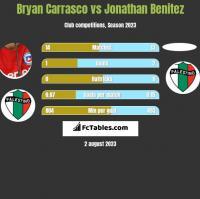 Bryan Carrasco vs Jonathan Benitez h2h player stats