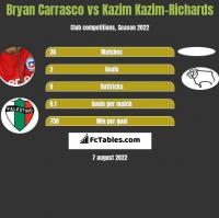 Bryan Carrasco vs Kazim Kazim-Richards h2h player stats