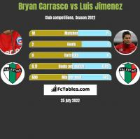 Bryan Carrasco vs Luis Jimenez h2h player stats