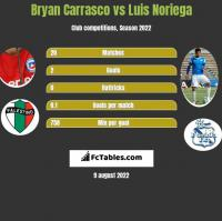 Bryan Carrasco vs Luis Noriega h2h player stats