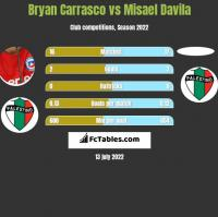 Bryan Carrasco vs Misael Davila h2h player stats