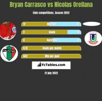 Bryan Carrasco vs Nicolas Orellana h2h player stats