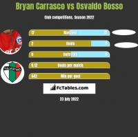 Bryan Carrasco vs Osvaldo Bosso h2h player stats