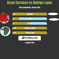 Bryan Carrasco vs Rodrigo Lopez h2h player stats