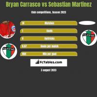 Bryan Carrasco vs Sebastian Martinez h2h player stats