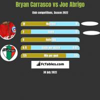 Bryan Carrasco vs Joe Abrigo h2h player stats