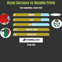 Bryan Carrasco vs Ronaldo Prieto h2h player stats