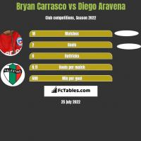 Bryan Carrasco vs Diego Aravena h2h player stats
