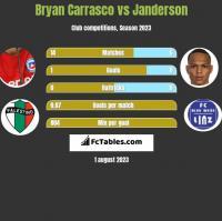 Bryan Carrasco vs Janderson h2h player stats