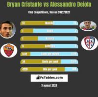 Bryan Cristante vs Alessandro Deiola h2h player stats