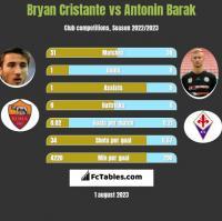 Bryan Cristante vs Antonin Barak h2h player stats