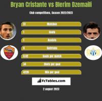 Bryan Cristante vs Blerim Dzemaili h2h player stats