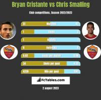 Bryan Cristante vs Chris Smalling h2h player stats