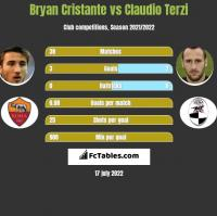 Bryan Cristante vs Claudio Terzi h2h player stats