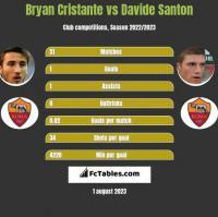 Bryan Cristante vs Davide Santon h2h player stats
