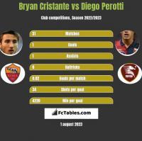 Bryan Cristante vs Diego Perotti h2h player stats