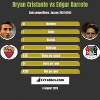Bryan Cristante vs Edgar Barreto h2h player stats
