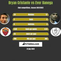 Bryan Cristante vs Ever Banega h2h player stats