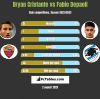 Bryan Cristante vs Fabio Depaoli h2h player stats