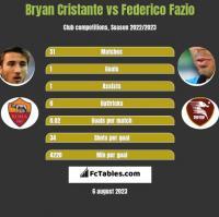 Bryan Cristante vs Federico Fazio h2h player stats