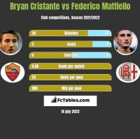 Bryan Cristante vs Federico Mattiello h2h player stats