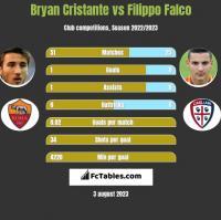 Bryan Cristante vs Filippo Falco h2h player stats