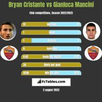 Bryan Cristante vs Gianluca Mancini h2h player stats