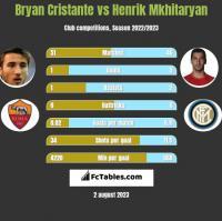 Bryan Cristante vs Henrik Mkhitaryan h2h player stats