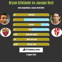 Bryan Cristante vs Jacopo Dezi h2h player stats