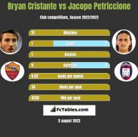 Bryan Cristante vs Jacopo Petriccione h2h player stats