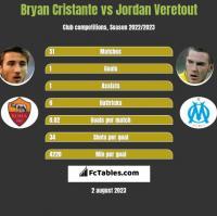 Bryan Cristante vs Jordan Veretout h2h player stats