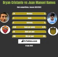 Bryan Cristante vs Juan Manuel Ramos h2h player stats