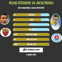 Bryan Cristante vs Juraj Kucka h2h player stats