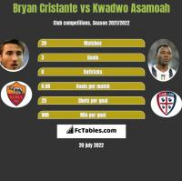 Bryan Cristante vs Kwadwo Asamoah h2h player stats
