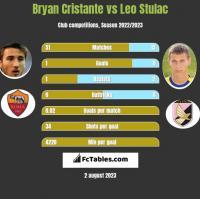 Bryan Cristante vs Leo Stulac h2h player stats