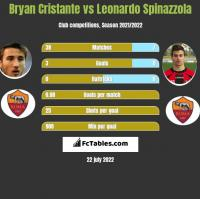 Bryan Cristante vs Leonardo Spinazzola h2h player stats