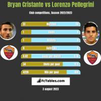 Bryan Cristante vs Lorenzo Pellegrini h2h player stats