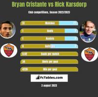 Bryan Cristante vs Rick Karsdorp h2h player stats