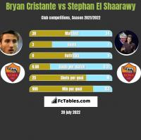 Bryan Cristante vs Stephan El Shaarawy h2h player stats