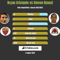 Bryan Cristante vs Steven Nzonzi h2h player stats
