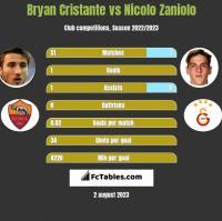 Bryan Cristante vs Nicolo Zaniolo h2h player stats